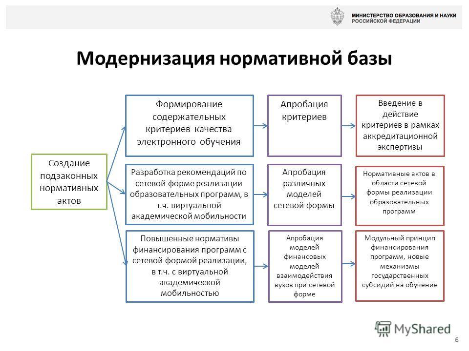 Модернизация нормативной базы 6 Создание подзаконных нормативных актов Формирование содержательных критериев качества электронного обучения Разработка рекомендаций по сетевой форме реализации образовательных программ, в т.ч. виртуальной академической