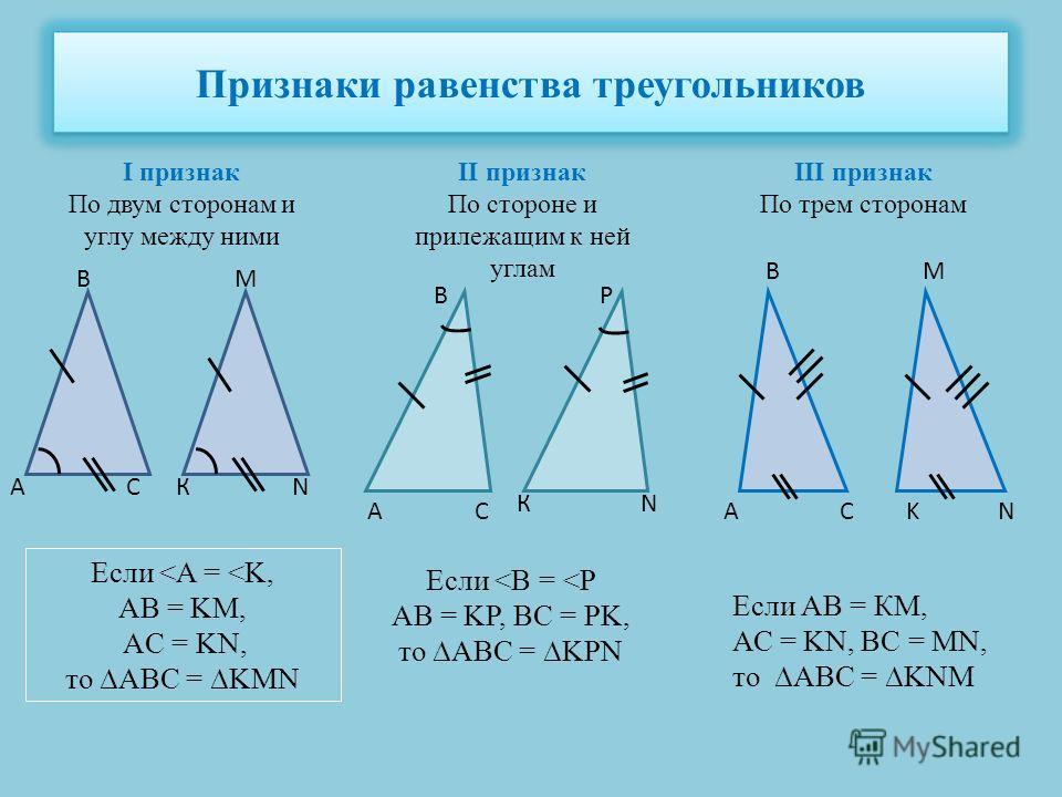 Признаки равенства треугольников I признак По двум сторонам и углу между ними II признак По стороне и прилежащим к ней углам III признак По трем сторонам АN М КС В Если