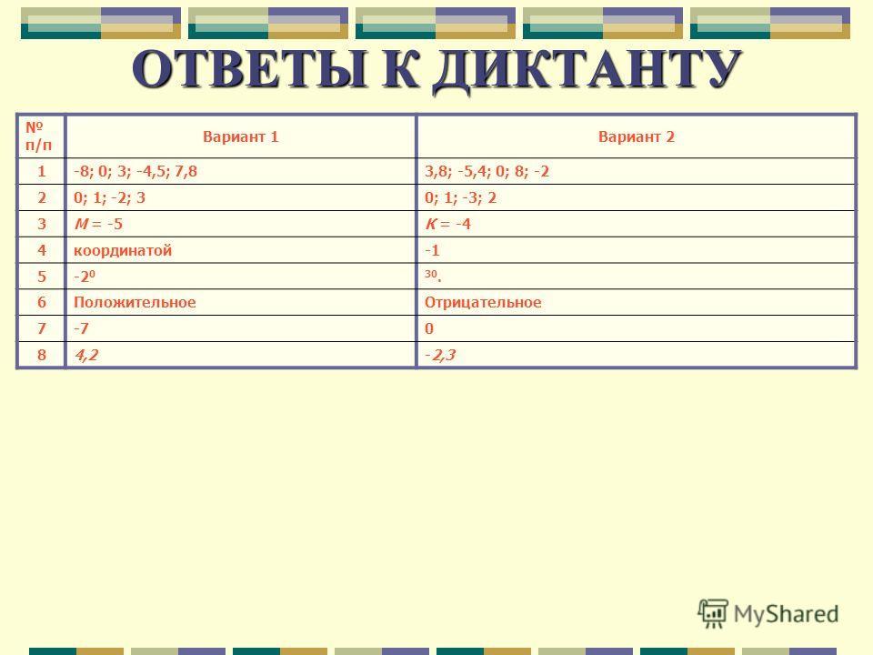 ОТВЕТЫ К ДИКТАНТУ п/п Вариант 1Вариант 2 1 -8; 0; 3; -4,5; 7,83,8; -5,4; 0; 8; -2 2 0; 1; -2; 30; 1; -3; 2 3 М = -5К = -4 4 координатой 5 -2 030. 6 Положительное Отрицательное 7 -70 8 4,2-2,3-2,3