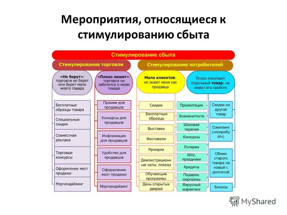 Мероприятия, относящиеся к стимулированию сбыта