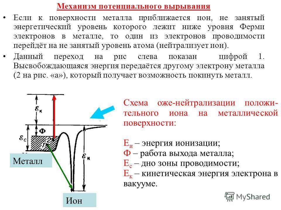13 Механизм потенциального вырывания Если к поверхности металла приближается ион, не занятый энергетический уровень которого лежит ниже уровня Ферми электронов в металле, то один из электронов проводимости перейдёт на не занятый уровень атома (нейтра