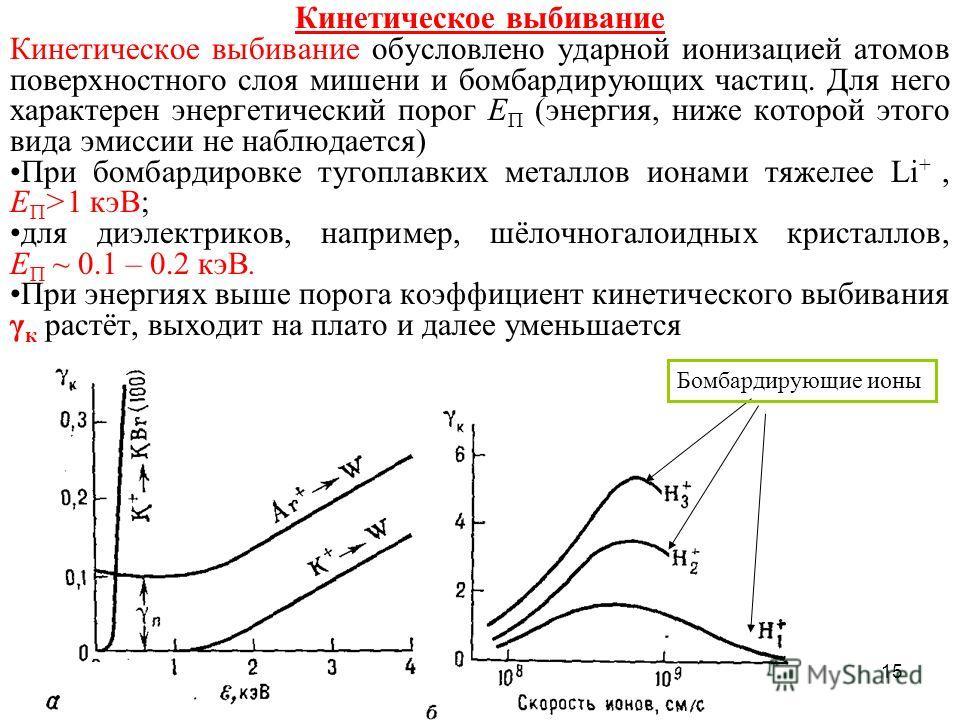 15 Кинетическое выбивание Кинетическое выбивание обусловлено ударной ионизацией атомов поверхностного слоя мишени и бомбардирующих частиц. Для него характерен энергетический порог E П (энергия, ниже которой этого вида эмиссии не наблюдается) При бомб
