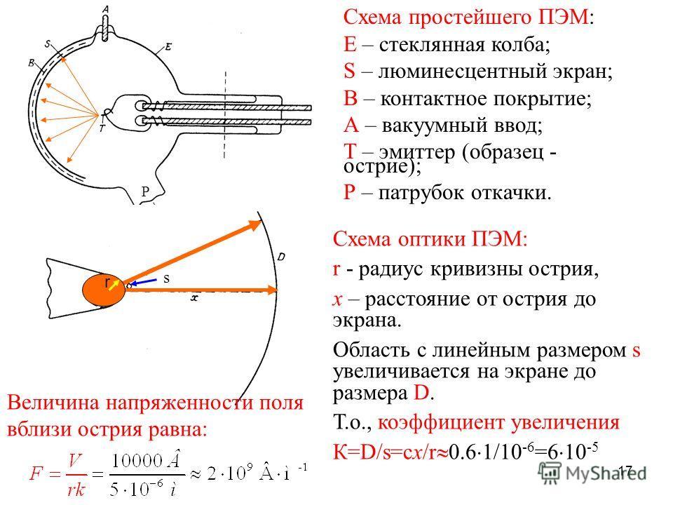 17 Схема простейшего ПЭМ: Е – стеклянная колба; S – люминесцентный экран; В – контактное покрытие; А – вакуумный ввод; Т – эмиттер (образец - острие); Р – патрубок откачки. Схема оптики ПЭМ: r - радиус кривизны острия, х – расстояние от острия до экр