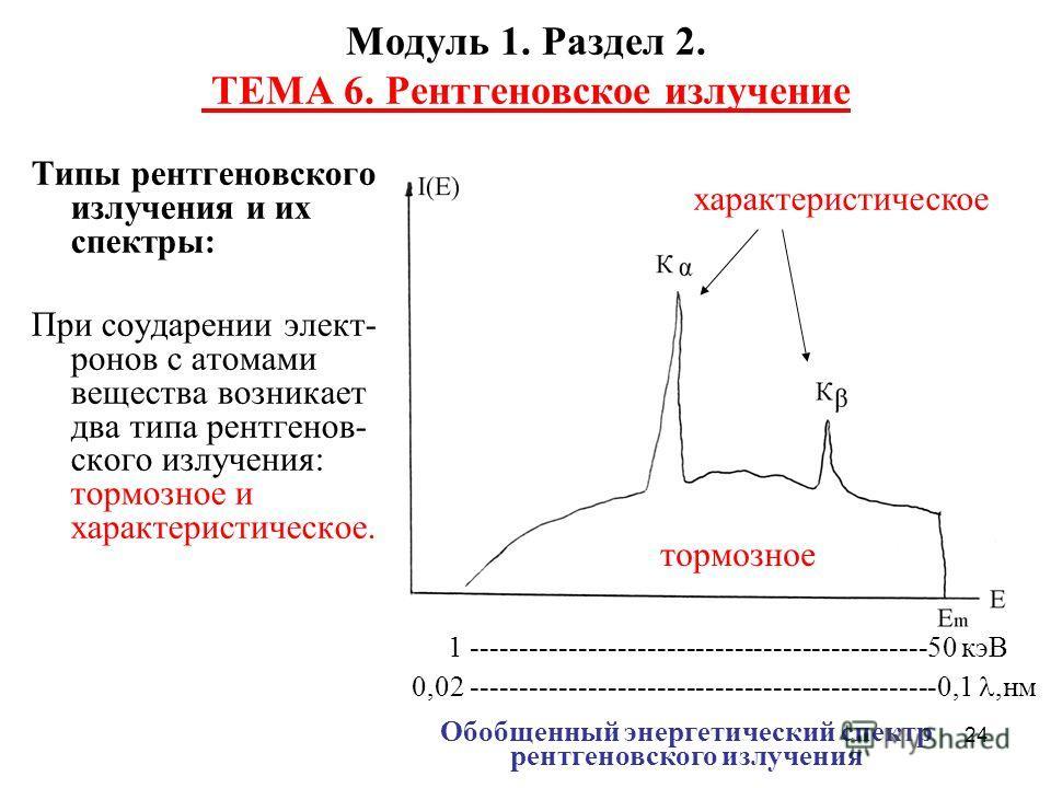 24 Модуль 1. Раздел 2. ТЕМА 6. Рентгеновское излучение Типы рентгеновского излучения и их спектры: При соударении элект- ронов с атомами вещества возникает два типа рентгенов- ского излучения: тормозное и характеристическое. тормозное характеристичес