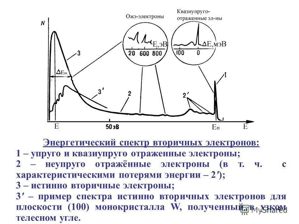 4 Энергетический спектр вторичных электронов: 1 – упруго и квазиупруго отраженные электроны; 2 – неупруго отражённые электроны (в т. ч. с характеристическими потерями энергии – 2'); 3 – истинно вторичные электроны; 3' – пример спектра истинно вторичн