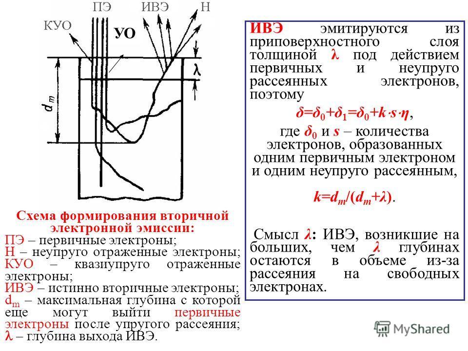 Схема формирования вторичной электронной эмиссии: ПЭ – первичные электроны; H – неупруго отраженные электроны; КУО – квазиупруго отраженные электроны; ИВЭ – истинно вторичные электроны; d m – максимальная глубина с которой еще могут выйти первичные э
