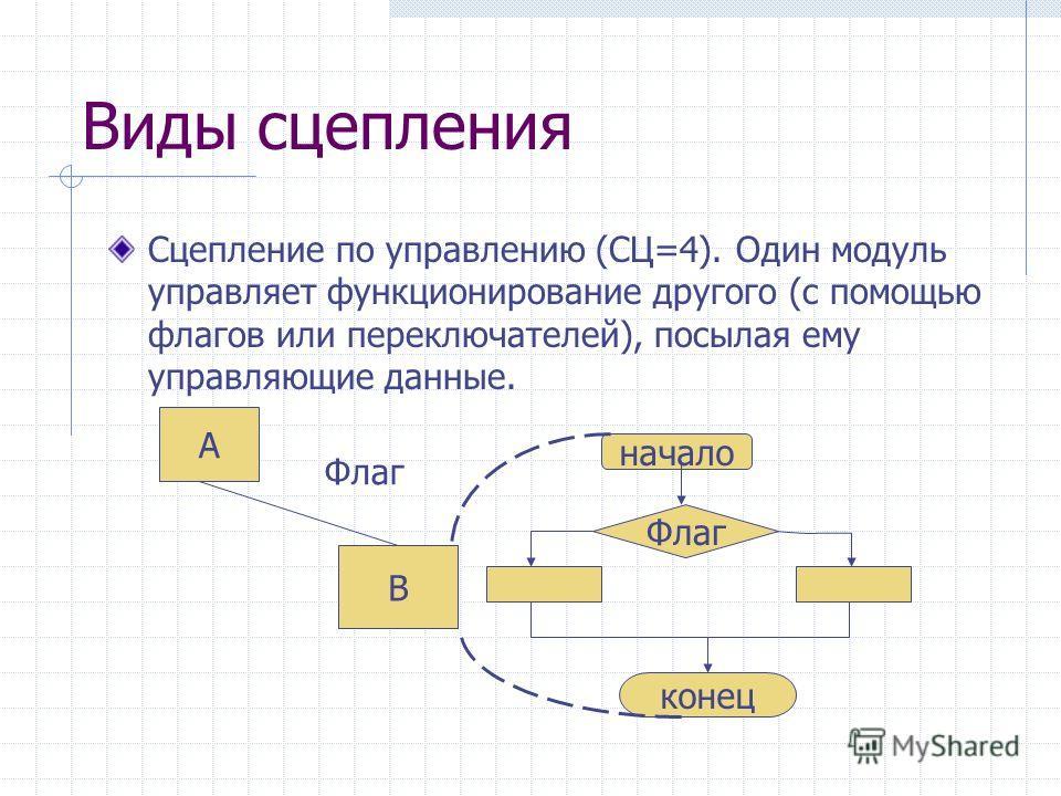 Виды сцепления Сцепление по управлению (СЦ=4). Один модуль управляет функционирование другого (с помощью флагов или переключателей), посылая ему управляющие данные. начало Флаг конец А В Флаг