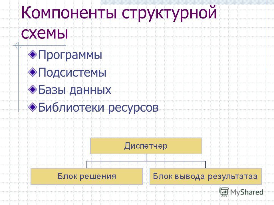 Компоненты структурной схемы Программы Подсистемы Базы данных Библиотеки ресурсов