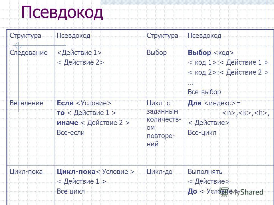 Псевдокод Структура ПсевдокодСтруктура Псевдокод Следование Выбор : … Все-выбор Ветвление Если то иначе Все-если Цикл с заданным количеств- ом повторе- ний Для =,,, Все-цикл Цикл-пока Все цикл Цикл-до Выполнять До