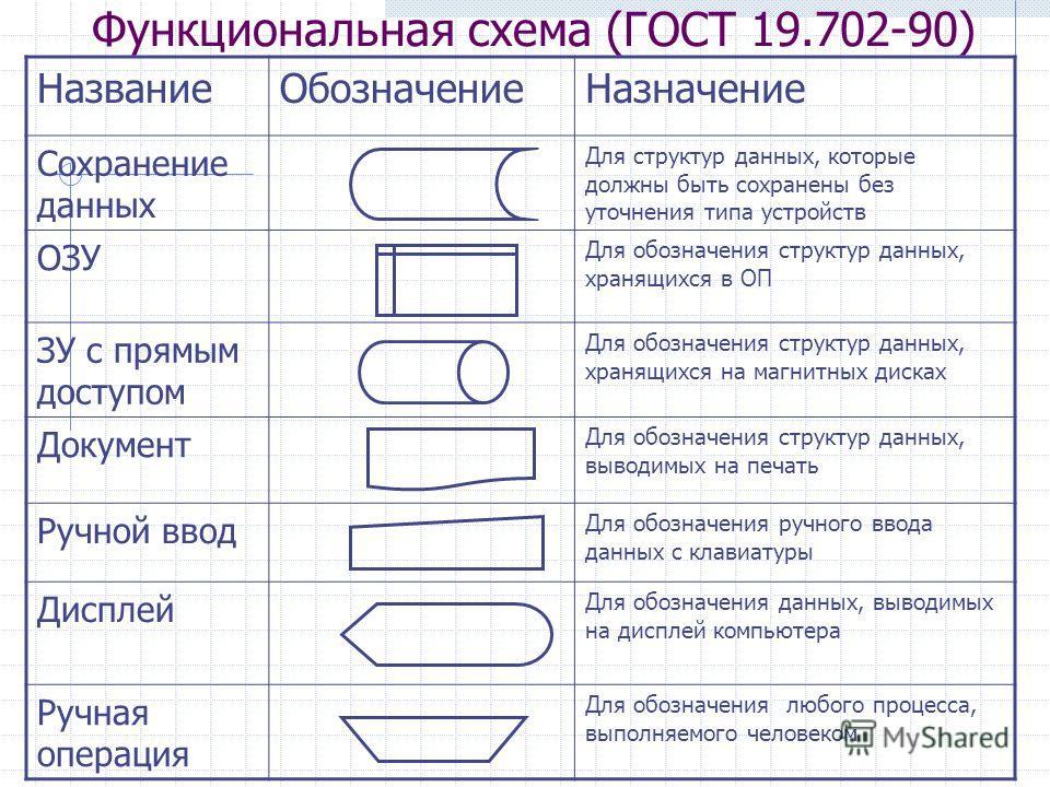 Функциональная схема (ГОСТ 19.702-90) Название ОбозначениеНазначение Сохранение данных Для структур данных, которые должны быть сохранены без уточнения типа устройств ОЗУ Для обозначения структур данных, хранящихся в ОП ЗУ с прямым доступом Для обозн