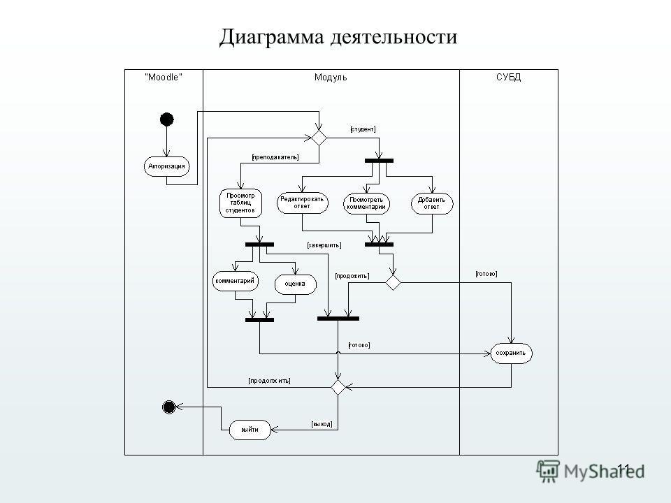 11 Диаграмма деятельности