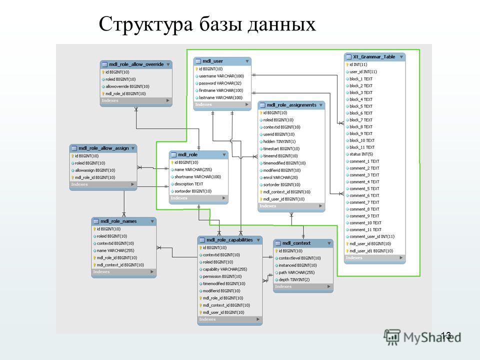 13 Структура базы данных