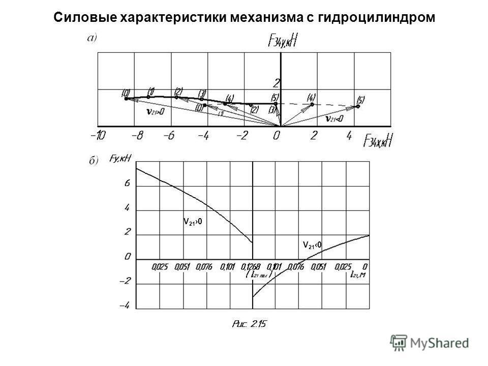 Силовые характеристики механизма с гидроцилиндром V 21 0