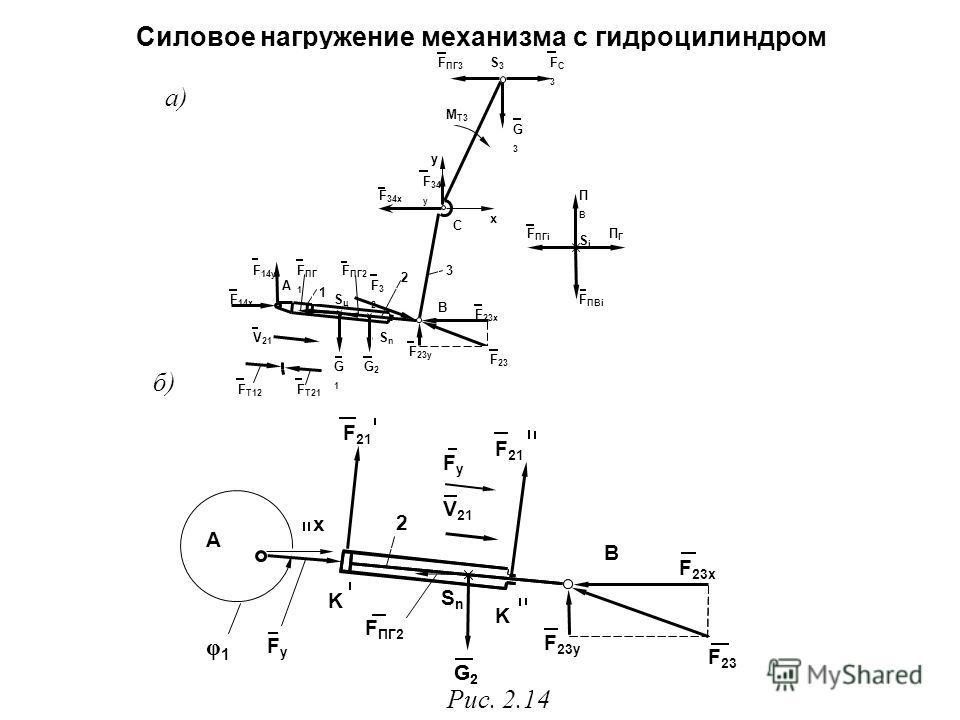Силовое нагружение механизма с гидроцилиндром а) б) Рис. 2.14 F ПГ2 F 23x F 23y G2G2 В 2 V 21 SnSn G2G2 В А φ1φ1 x FyFy K K F 23 F 21 FyFy