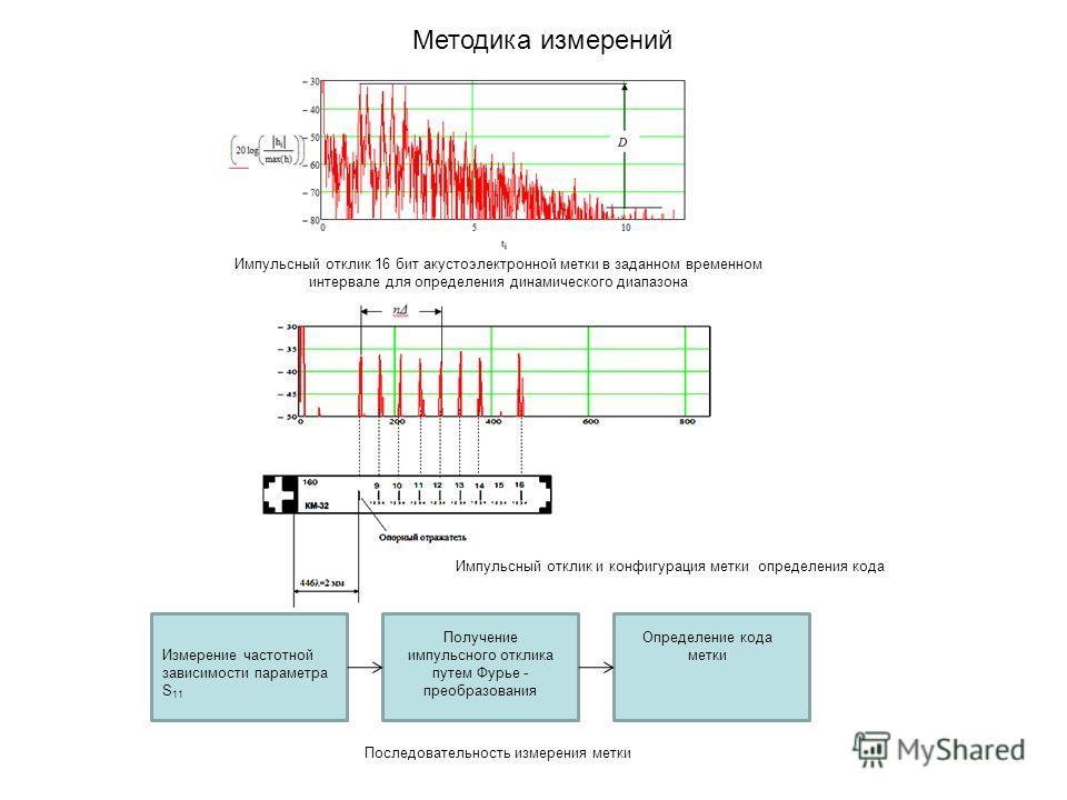 Методика измерений Импульсный отклик 16 бит акустоэлектронной метки в заданном временном интервале для определения динамического диапазона Импульсный отклик и конфигурация метки определения кода Измерение частотной зависимости параметра S 11 Получени