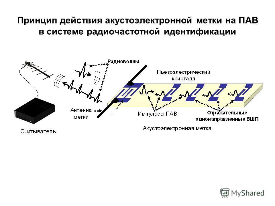 Принцип действия акустоэлектронной метки на ПАВ в системе радиочастотной идентификации