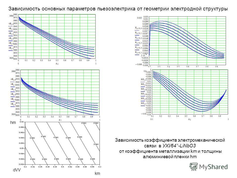 Зависимость основных параметров пьезоэлектрика от геометрии электродной структуры dVV km hm Зависимость коэффициента электромеханической связи в УХl/64°-LiNbO3 от коэффициента металлизации km и толщины алюминиевой пленки hm