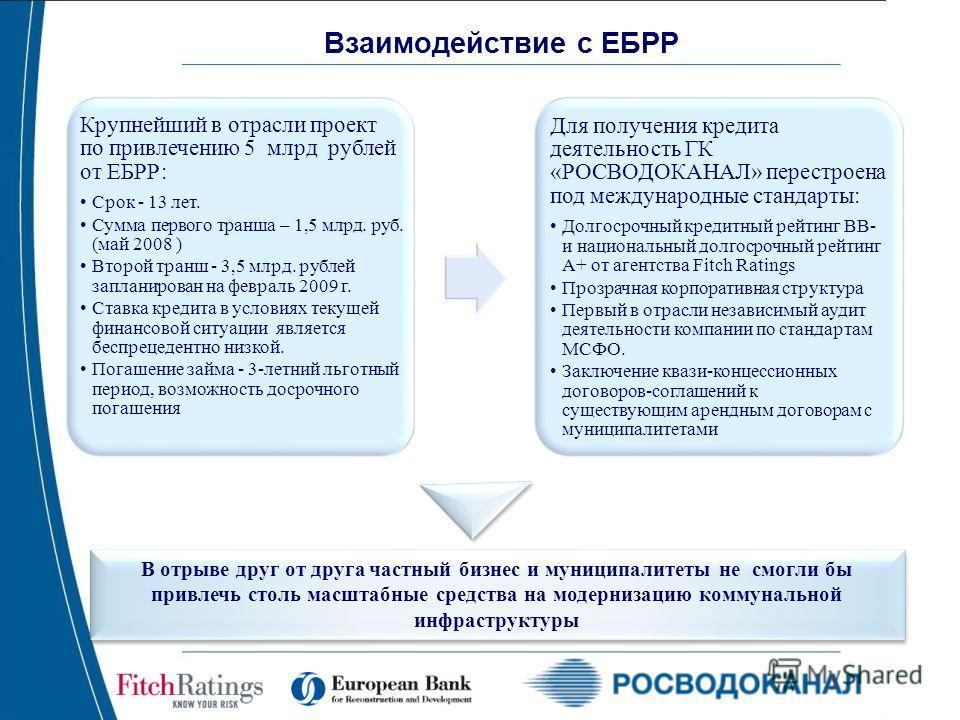 11 Взаимодействие с ЕБРР Крупнейший в отрасли проект по привлечению 5 млрд рублей от ЕБРР: Срок - 13 лет. Сумма первого транша – 1,5 млрд. руб. (май 2008 ) Второй транш - 3,5 млрд. рублей запланирован на февраль 2009 г. Ставка кредита в условиях теку