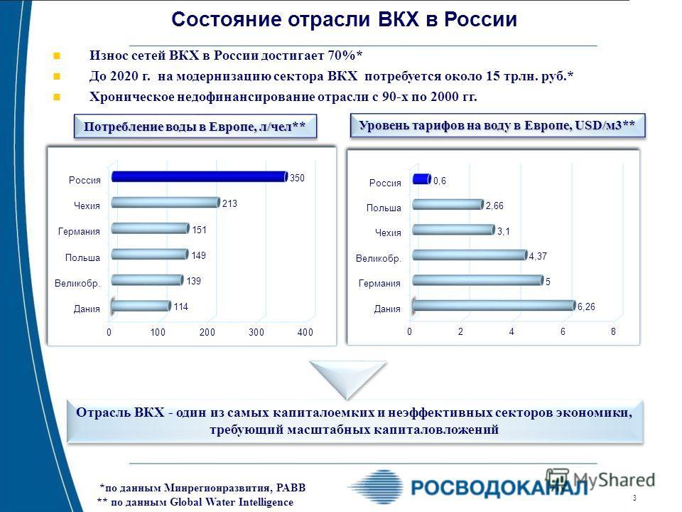 3 Состояние отрасли ВКХ в России Износ сетей ВКХ в России достигает 70%* До 2020 г. на модернизацию сектора ВКХ потребуется около 15 трлн. руб.* Хроническое недофинансирование отрасли с 90-х по 2000 гг. Потребление воды в Европе, л/чел** *по данным М