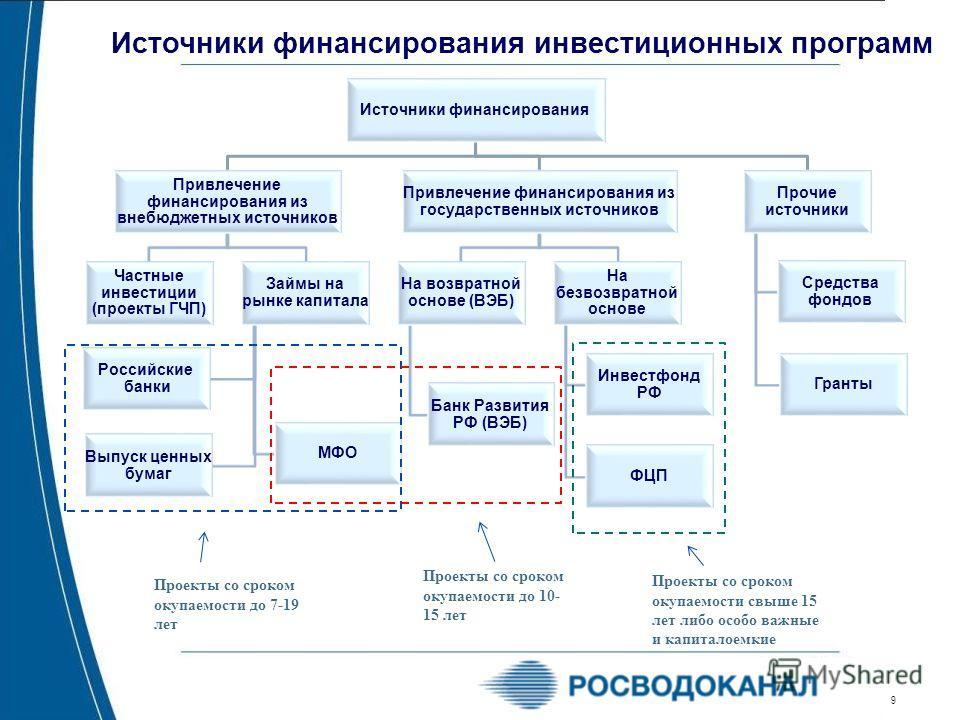 9 Источники финансирования инвестиционных программ Источники финансирования Привлечение финансирования из внебюджетных источников Частные инвестиции (проекты ГЧП) Займы на рынке капитала Российские банки МФО Выпуск ценных бумаг Привлечение финансиров