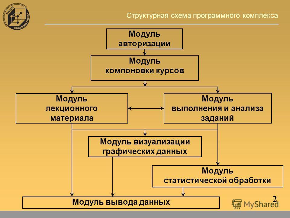 2 Структурная схема программного комплекса Модуль выполнения и анализа заданий Модуль лекционного материала Модуль статистической обработки Модуль авторизации Модуль вывода данных Модуль визуализации графических данных Модуль компоновки курсов