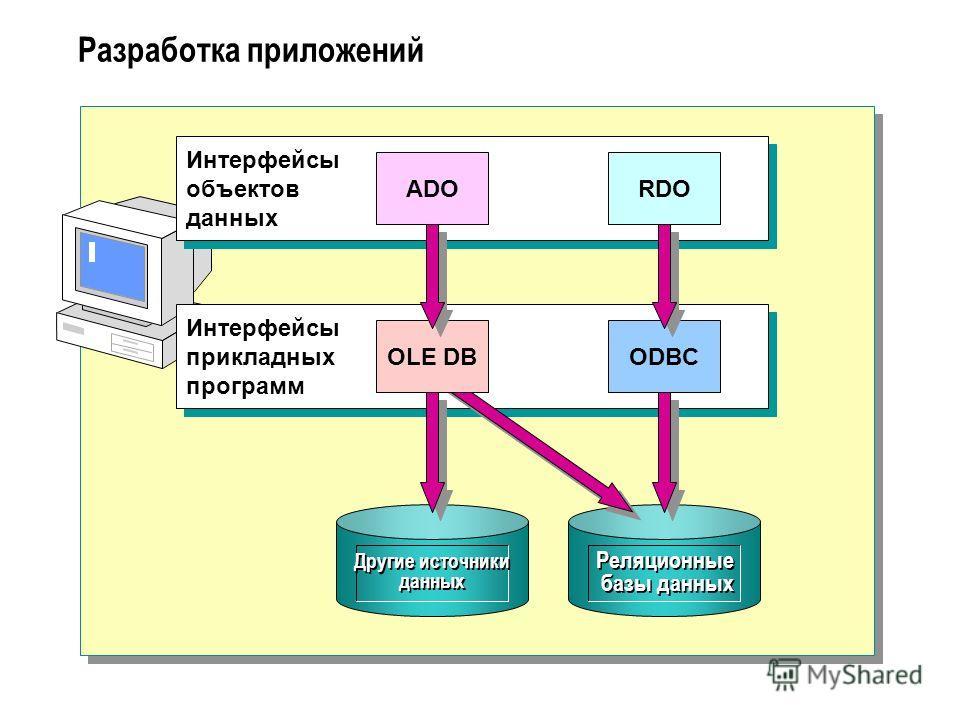 Разработка приложений Другие источники данных Реляционные базы данных Интерфейсы объектов данных Интерфейсы прикладных программ ADORDO ODBCOLE DB