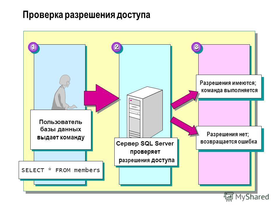 Проверка разрешения доступа Пользователь базы данных выдает команду Разрешения имеются; команда выполняется Разрешения нет; возвращается ошибка 112233 Сервер SQL Server проверяет р азрешения доступа SELECT * FROM members