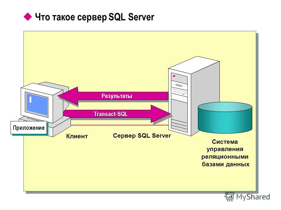 Что такое сервер SQL Server Система управления реляционными базами данных Сервер SQL Server Transact-SQLTransact-SQL Приложение Клиент Результаты