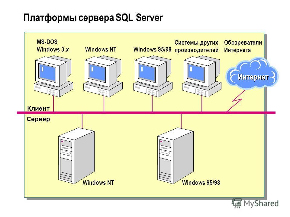 Платформы сервера SQL Server