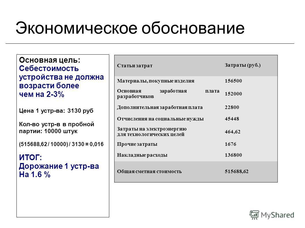 Экономическое обоснование Основная цель: Себестоимость устройства не должна возрасти более чем на 2-3% Цена 1 устр-ва: 3130 руб Кол-во устр-в в пробной партии: 10000 штук (515688,62 / 10000) / 3130 = 0,016 ИТОГ: Дорожание 1 устр-ва На 1.6 % Статьи за