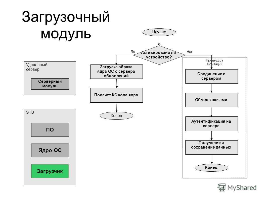 Загрузочный модуль Процедура активации Начало Соединение с сервером Активировано ли устройство? Подсчет КС кода ядра Загрузка образа ядра ОС с сервера обновлений Конец Обмен ключами Аутентификация на сервере Получение и сохранение данных Конец Нет Да