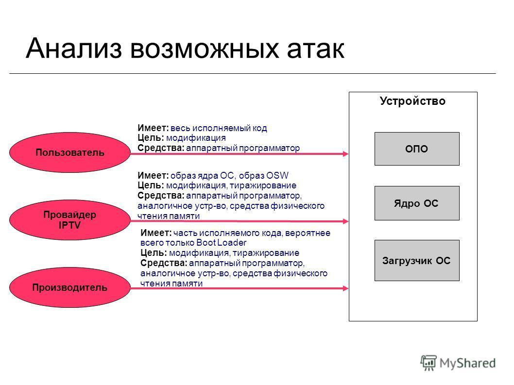 Анализ возможных атак ОПО Ядро ОС Загрузчик ОС Устройство Пользователь Провайдер IPTV Производитель Имеет: весь исполняемый код Цель: модификация Средства: аппаратный программатор Имеет: образ ядра ОС, образ OSW Цель: модификация, тиражирование Средс