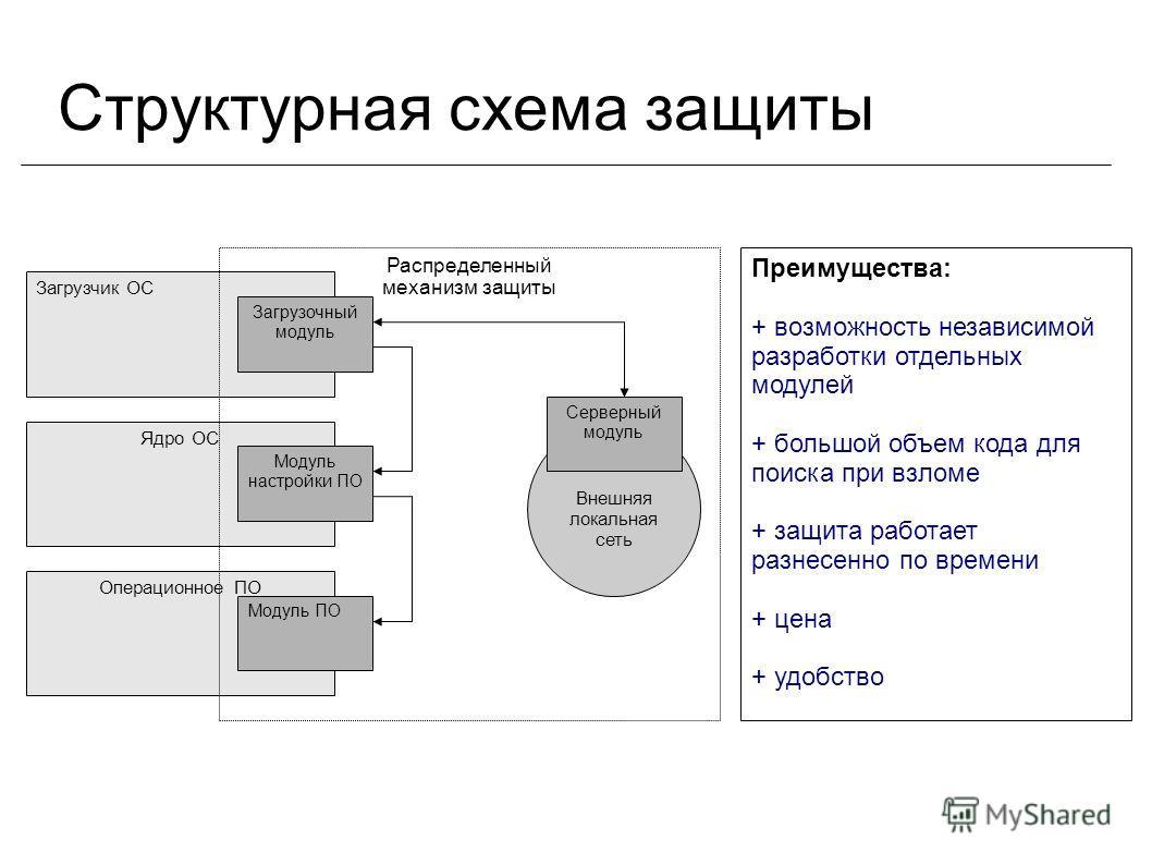Структурная схема защиты Загрузчик ОС Ядро ОС Операционное ПО Распределенный механизм защиты Загрузочный модуль Модуль настройки ПО Модуль ПО Внешняя локальная сеть Серверный модуль Преимущества: + возможность независимой разработки отдельных модулей