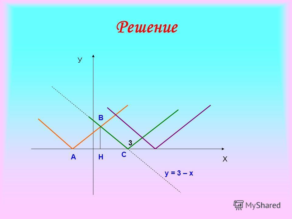 3 А В С Н у = 3 – х Х У Решение