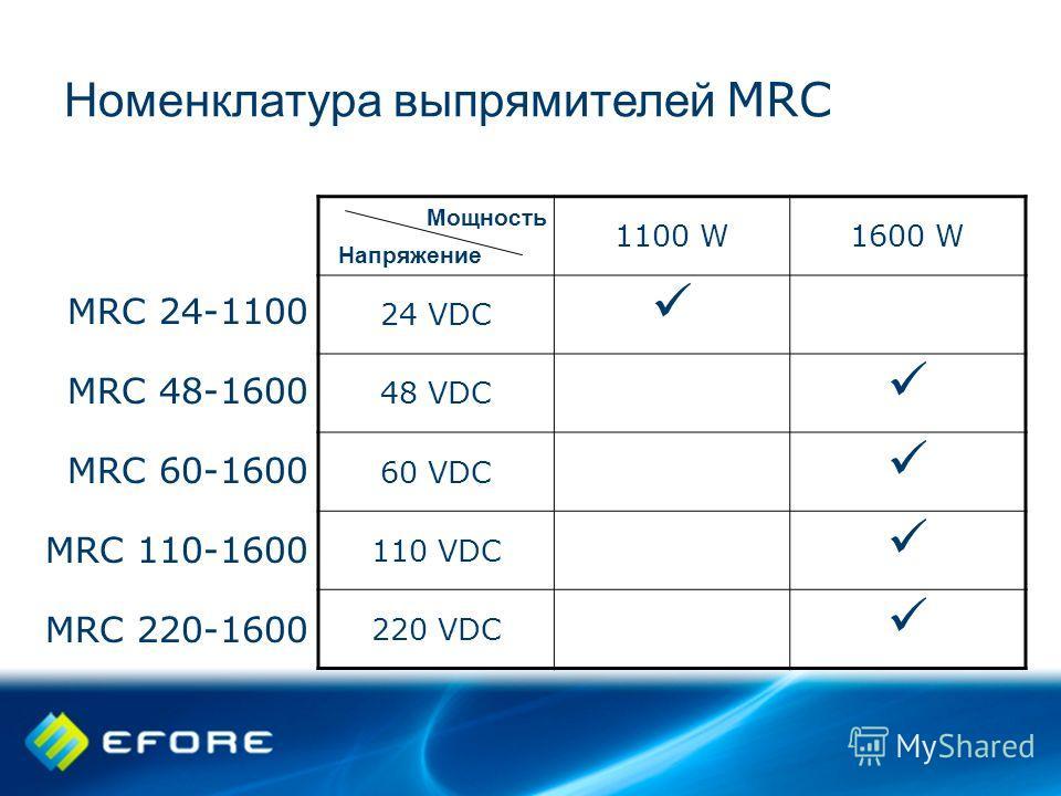 Номенклатура выпрямителей MRC 1100 W1600 W 24 VDC 48 VDC 60 VDC 110 VDC 220 VDC Напряжение Мощность MRC 24-1100 MRC 48-1600 MRC 60-1600 MRC 110-1600 MRC 220-1600