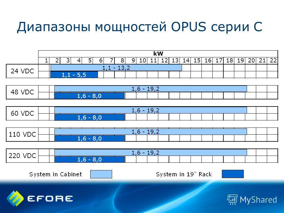 Диапазоны мощностей OPUS серии C 1,1 - 13,2 1,1 - 5,5 1,6 - 19,2 1,6 - 8,0 1,6 - 19,2 1,6 - 8,0