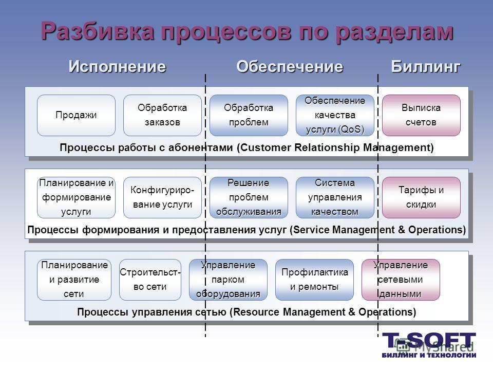 Разбивка процессов по разделам Процессы работы с абонентами (Customer Relationship Management) Продажи ОбработказаказовОбработкапроблем Обеспечениекачества услуги (QoS) Выпискасчетов Процессы формирования и предоставления услуг (Service Management &