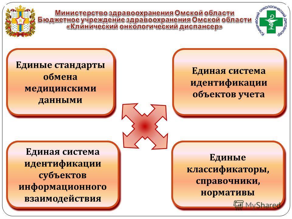 Единые стандарты обмена медицинскими данными Единая система идентификации объектов учета Единая система идентификации субъектов информационного взаимодействия Единые классификаторы, справочники, нормативы