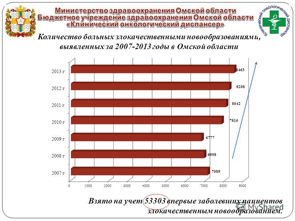 Количество больных злокачественными новообразованиями, выявленных за 2007-2013 годы в Омской области Взято на учет 53303 впервые заболевших пациентов злокачественным новообразованием.
