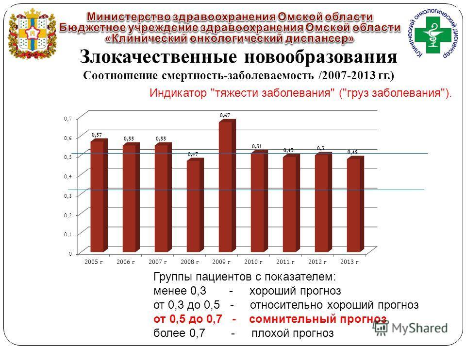 Злокачественные новообразования Соотношение смертность-заболеваемость /2007-2013 гг.) Индикатор