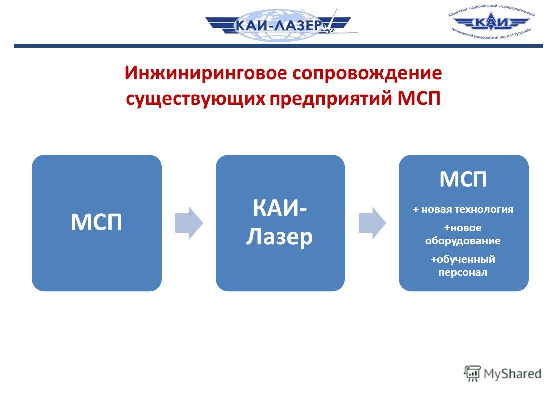Инжиниринговое сопровождение существующих предприятий МСП МСП КАИ- Лазер МСП + новая технология +новое оборудование +обученный персонал
