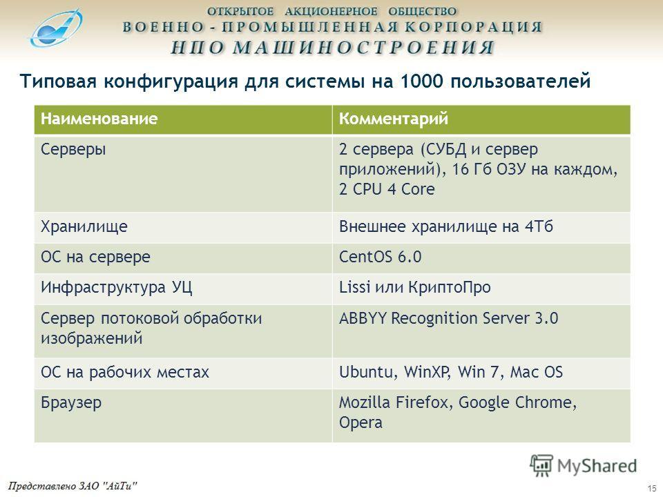 Типовая конфигурация для системы на 1000 пользователей Наименование Комментарий Серверы 2 сервера (СУБД и сервер приложений), 16 Гб ОЗУ на каждом, 2 CPU 4 Core Хранилище Внешнее хранилище на 4Тб ОС на сервереCentOS 6.0 Инфраструктура УЦLissi или Крип