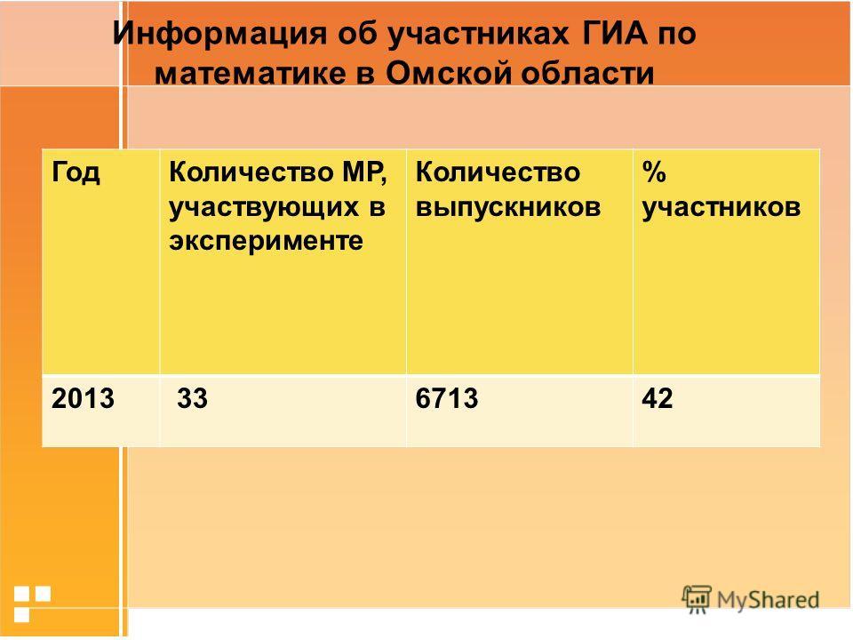Информация об участниках ГИА по математике в Омской области Год Количество МР, участвующих в эксперименте Количество выпускников % участников 2013 33671342