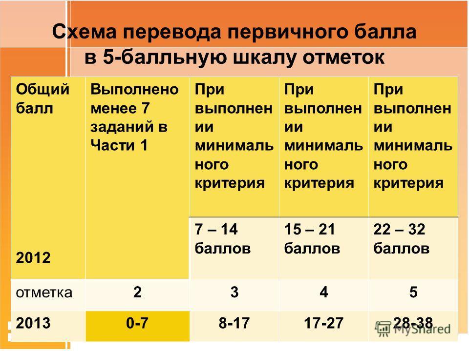 Схема перевода первичного балла в 5-балльную шкалу отметок Общий балл 2012 Выполнено менее 7 заданий в Части 1 При выполнен ии минималь ного критерия 7 – 14 баллов 15 – 21 баллов 22 – 32 баллов отметка 2345 20130-78-1717-2728-38