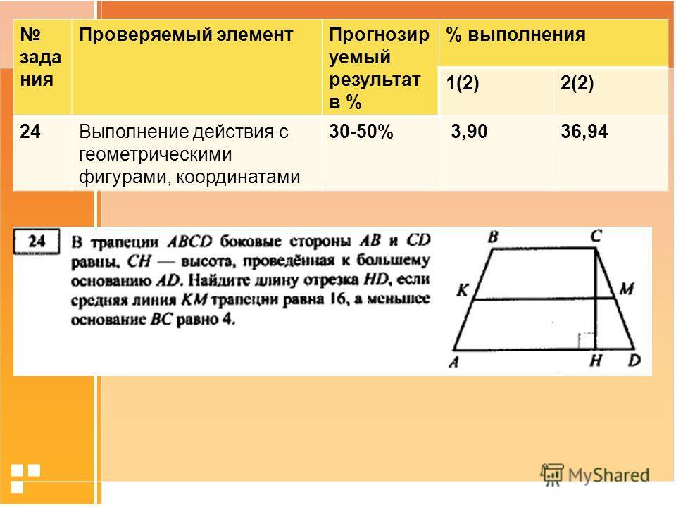 зада ния Проверяемый элемент Прогнозир уемый результат в % % выполнения 1(2)2(2) 24Выполнение действия с геометрическими фигурами, координатами 30-50% 3,9036,94