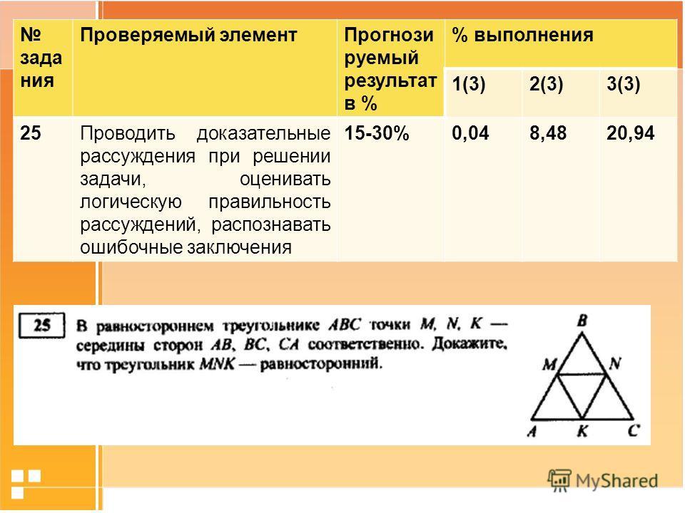 зада ния Проверяемый элемент Прогнози руемый результат в % % выполнения 1(3)2(3)3(3) 25Проводить доказательные рассуждения при решении задачи, оценивать логическую правильность рассуждений, распознавать ошибочные заключения 15-30%0,048,4820,94