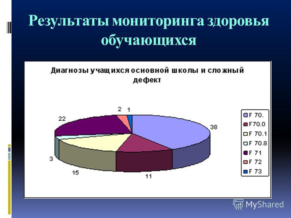 Результаты мониторинга здоровья обучающихся