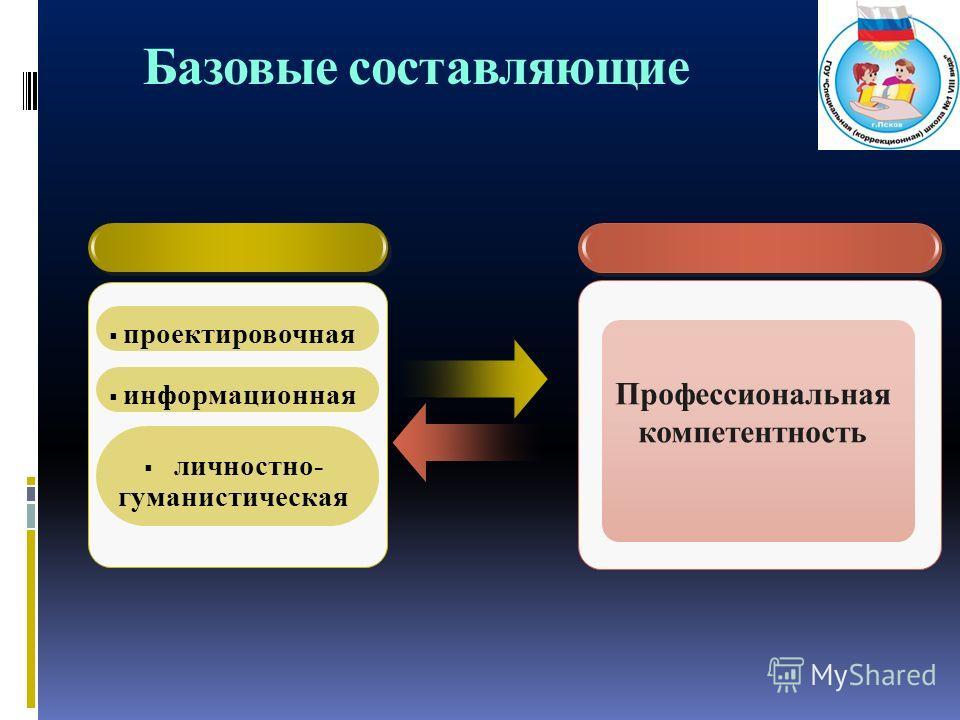 Базовые составляющие Профессиональная компетентность проектировочная информационная личностно- гуманистическая