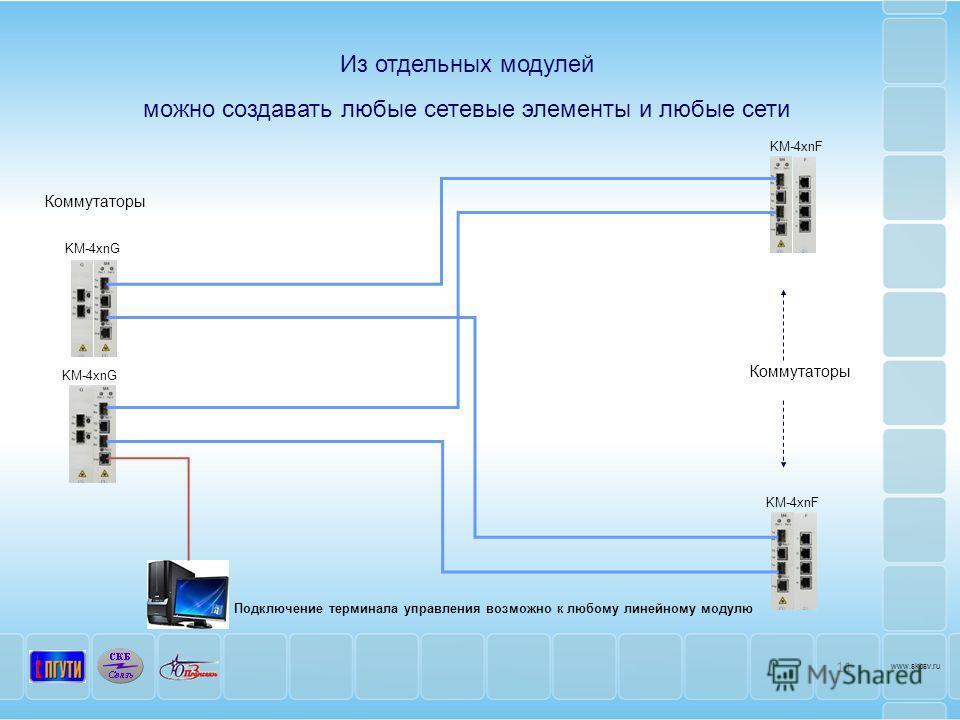 Из отдельных модулей можно создавать любые сетевые элементы и любые сети KM-4xnF F KM-4xnG Коммутаторы KM-4xnF F Подключение терминала управления возможно к любому линейному модулю KM-4xnG 11 www.skbsv.ru G