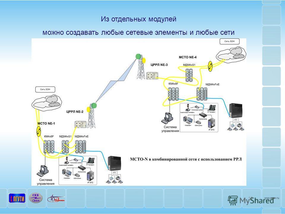 15 www.skbsv.ru Из отдельных модулей можно создавать любые сетевые элементы и любые сети